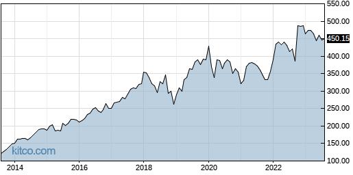 LMT 10-Year Chart