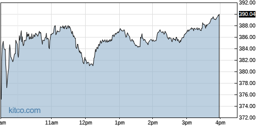 LMT 1-Day Chart