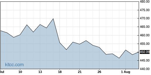 LMT 1-Month Chart