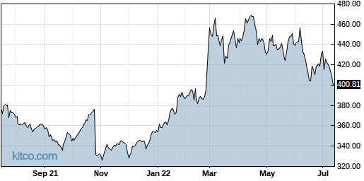 LMT 1-Year Chart