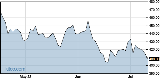 LMT 3-Month Chart