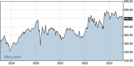 LMT 5-Year Chart