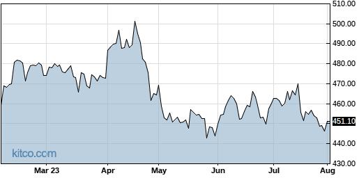 LMT 6-Month Chart
