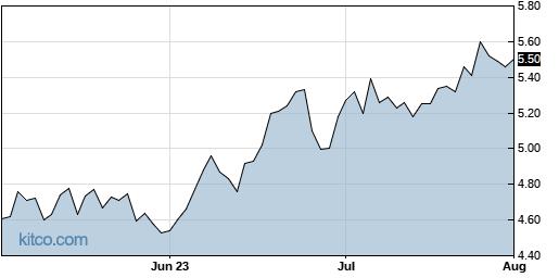 LND 3-Month Chart