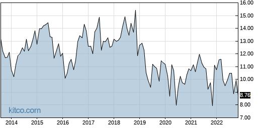 LNDC 10-Year Chart