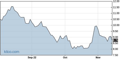 LNDC 1-Year Chart