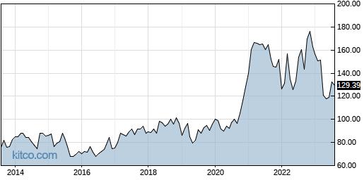LNN 10-Year Chart