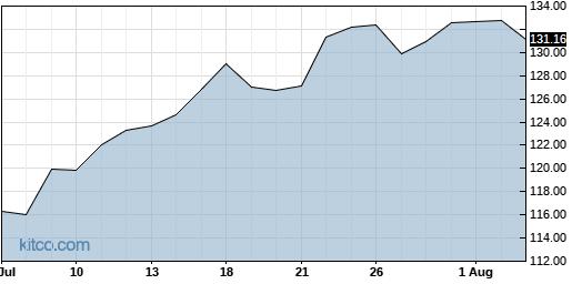 LNN 1-Month Chart