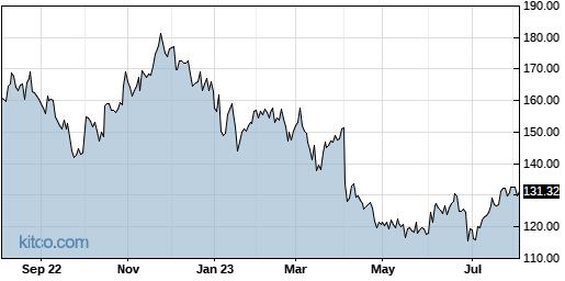 LNN 1-Year Chart