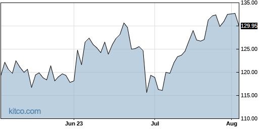 LNN 3-Month Chart