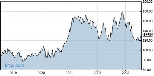 LNN 5-Year Chart
