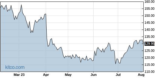 LNN 6-Month Chart