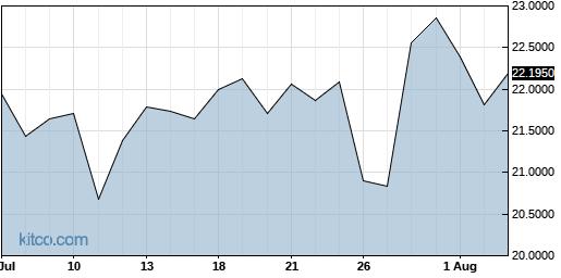 LNVGY 1-Month Chart