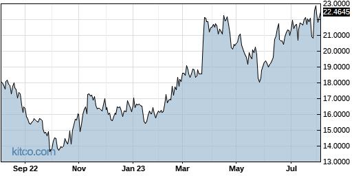 LNVGY 1-Year Chart