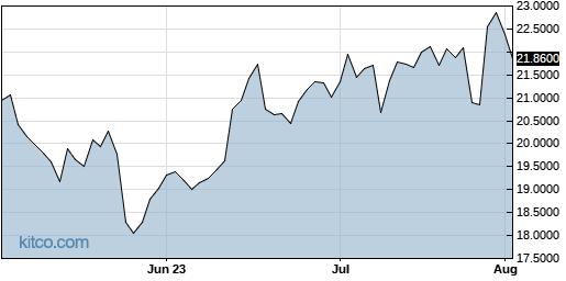 LNVGY 3-Month Chart