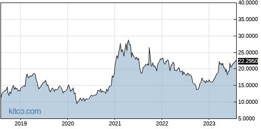 LNVGY 5-Year Chart