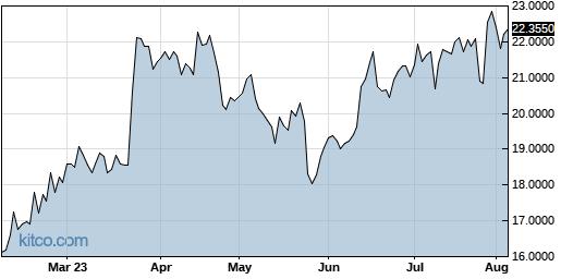 LNVGY 6-Month Chart
