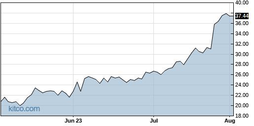 LOB 3-Month Chart
