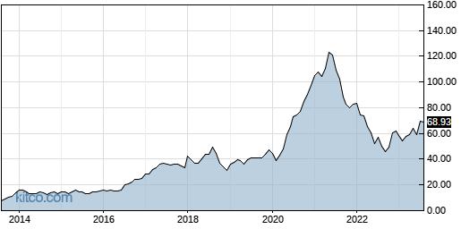 LOGI 10-Year Chart