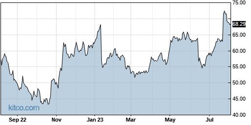 LOGI 1-Year Chart