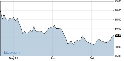 LOGI 3-Month Chart