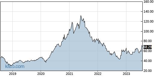 LOGI 5-Year Chart