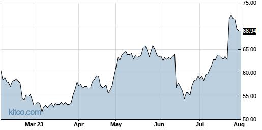 LOGI 6-Month Chart
