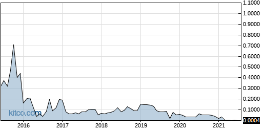 LOGX 10-Year Chart