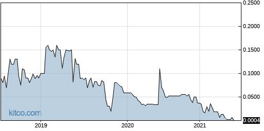 LOGX 5-Year Chart