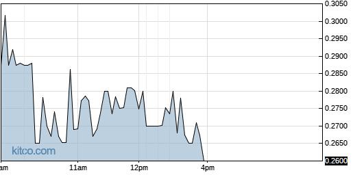 LOV 1-Day Chart