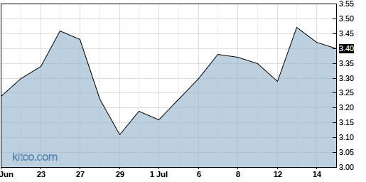 LOV 1-Month Chart