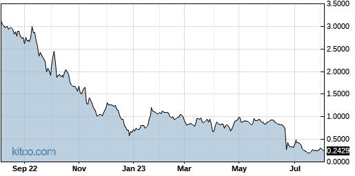 LOV 1-Year Chart