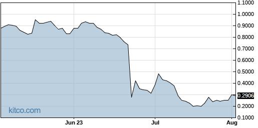 LOV 3-Month Chart