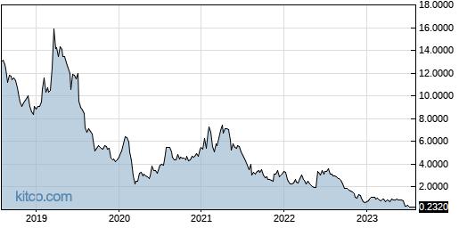 LOV 5-Year Chart