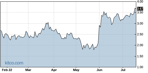 LOV 6-Month Chart