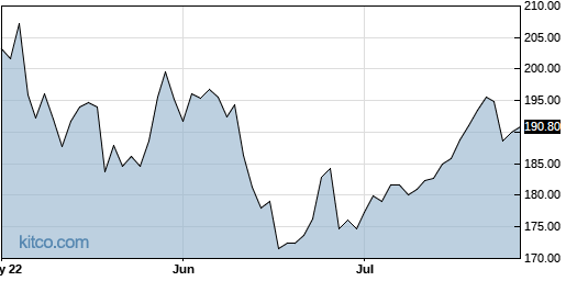 LOW 3-Month Chart