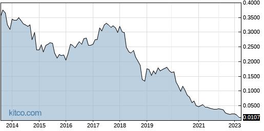 LPMDF 10-Year Chart