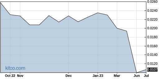 LPMDF 1-Year Chart