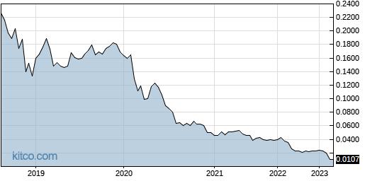 LPMDF 5-Year Chart