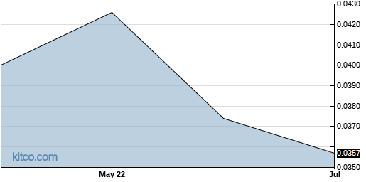 LPMDF 6-Month Chart