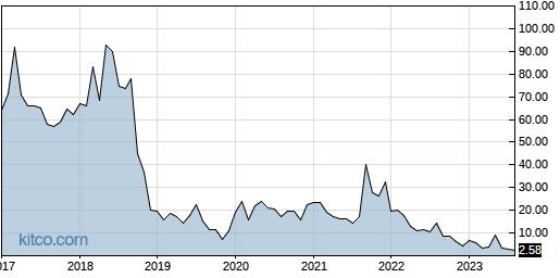 LPTX 10-Year Chart