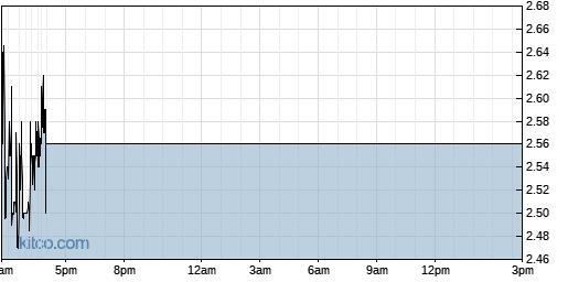 LPTX 1-Day Chart