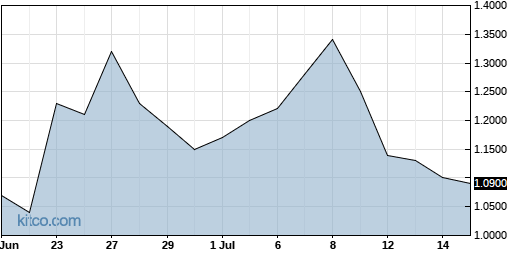 LPTX 1-Month Chart