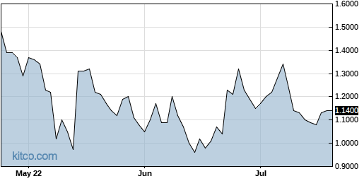 LPTX 3-Month Chart