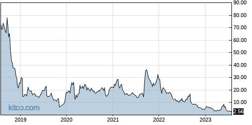 LPTX 5-Year Chart