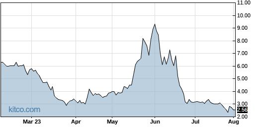 LPTX 6-Month Chart
