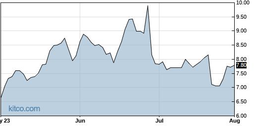 LQDA 3-Month Chart
