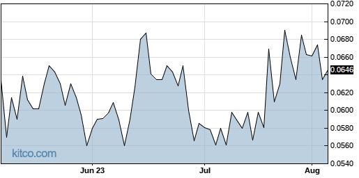 LQMT 3-Month Chart