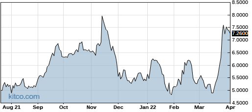 LQSIF 1-Year Chart