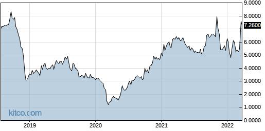 LQSIF 5-Year Chart